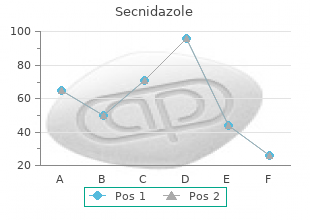 order secnidazole overnight delivery