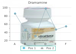 purchase dramamine 50 mg without a prescription